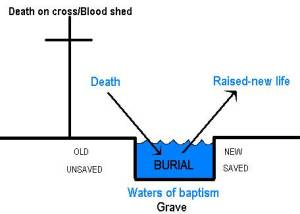 baptism pictures death burial