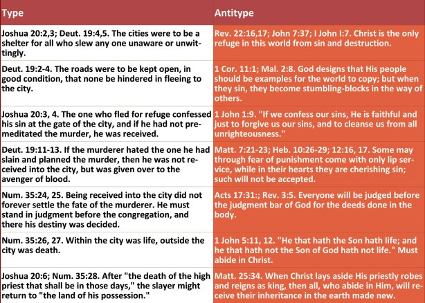 Refuge-type-of-Christ