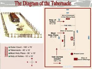 The Diagram of the Tabernacle