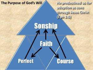 Gods Purpose for us is Sonship by Faith